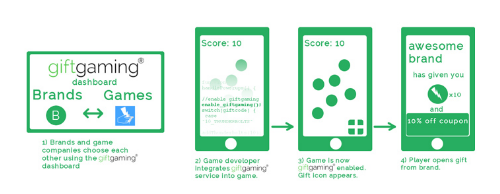 Startup Service Fosters Brand Loyalty in Mobile Games