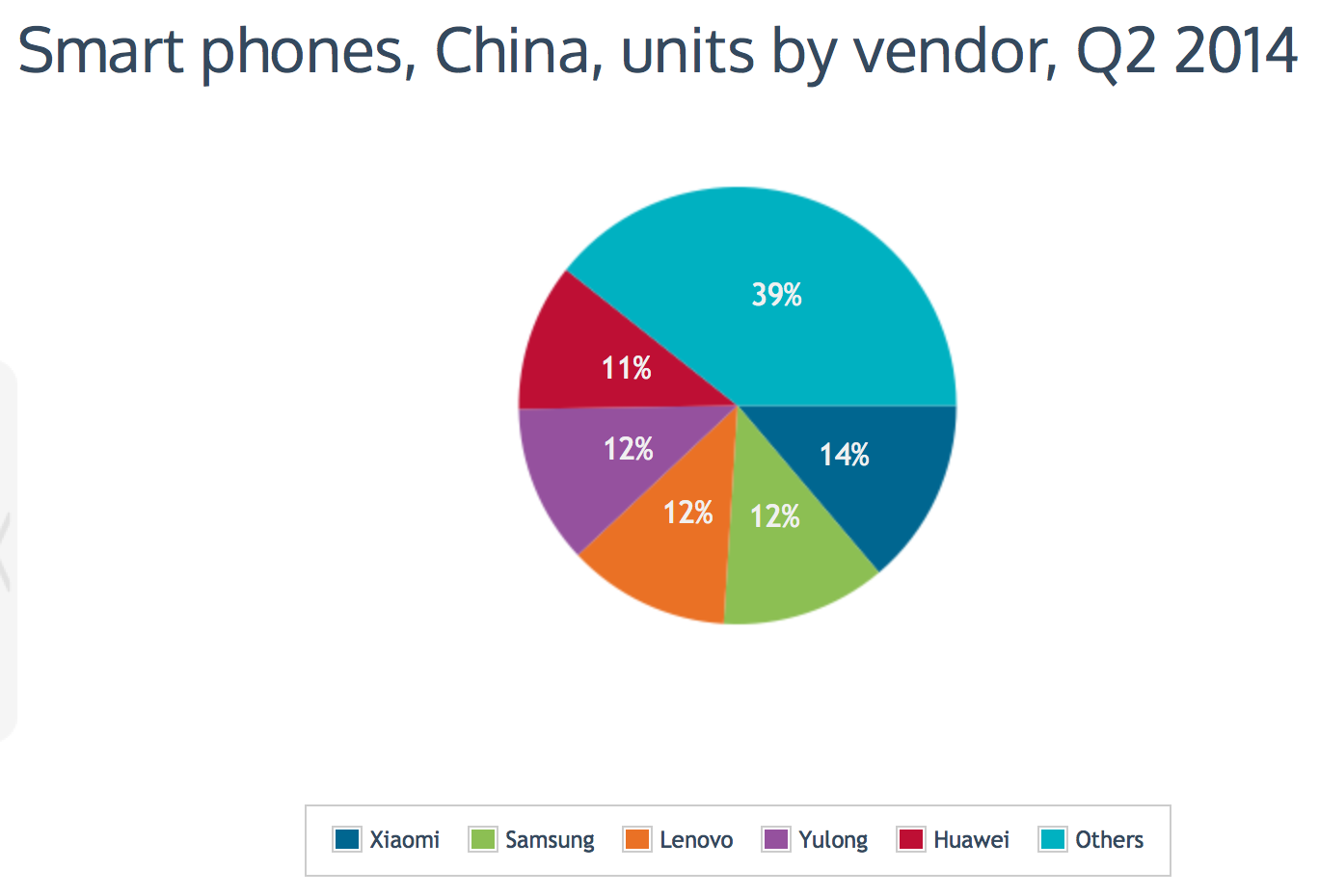 Xiaomi-leaps-over-Samsung-is-now-Chinas-biggest-smartphone-brand-graph-1